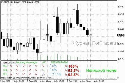 индикатор Trend_alexcud