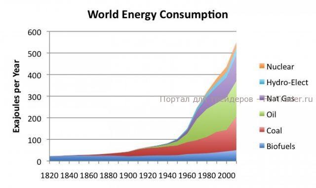 График №1, мировое потребление по типам источников энергии (в ГДж)