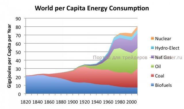 График №3, использование энергии на душу населения