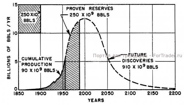 График №6, корреляция запасов и добычи нефти