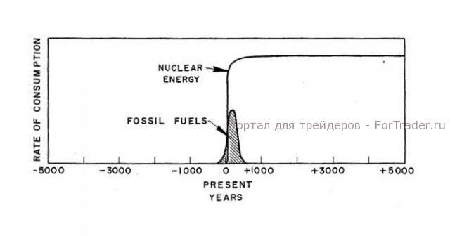 График №7, прогноз по добыче нефти и развитию атомной энергетики
