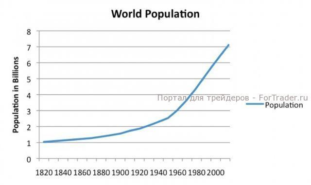 График №2, население Земли (млрд чел.)