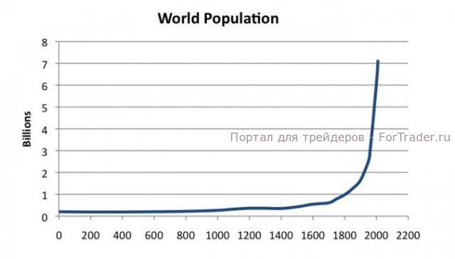 График № 5, население Земли (млрд чел.)