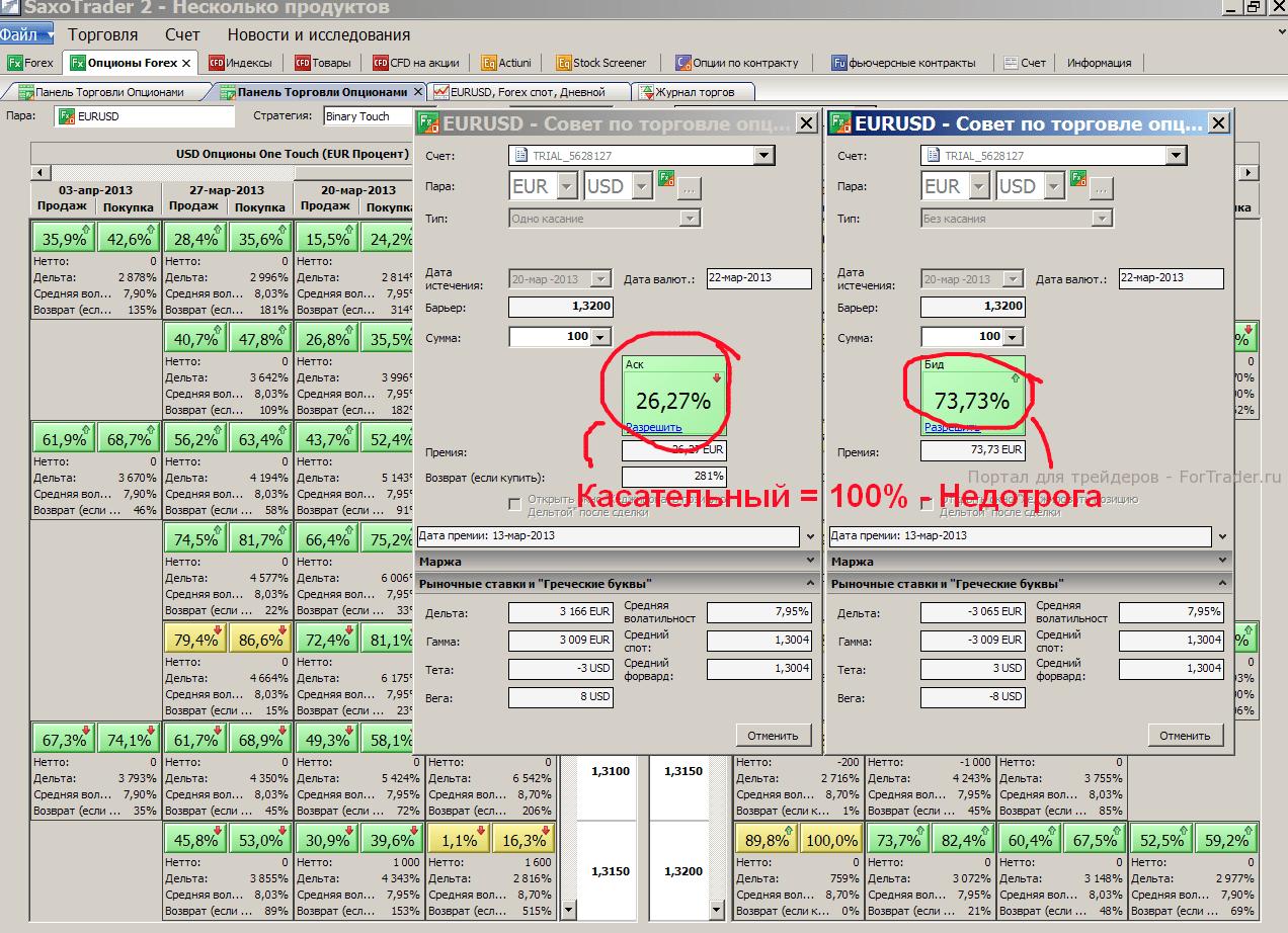 Рис. 3. Эквивалентность бинарных опционов американского стиля исполнения (торговая платформа SaxoTrader, Saxo Bank).