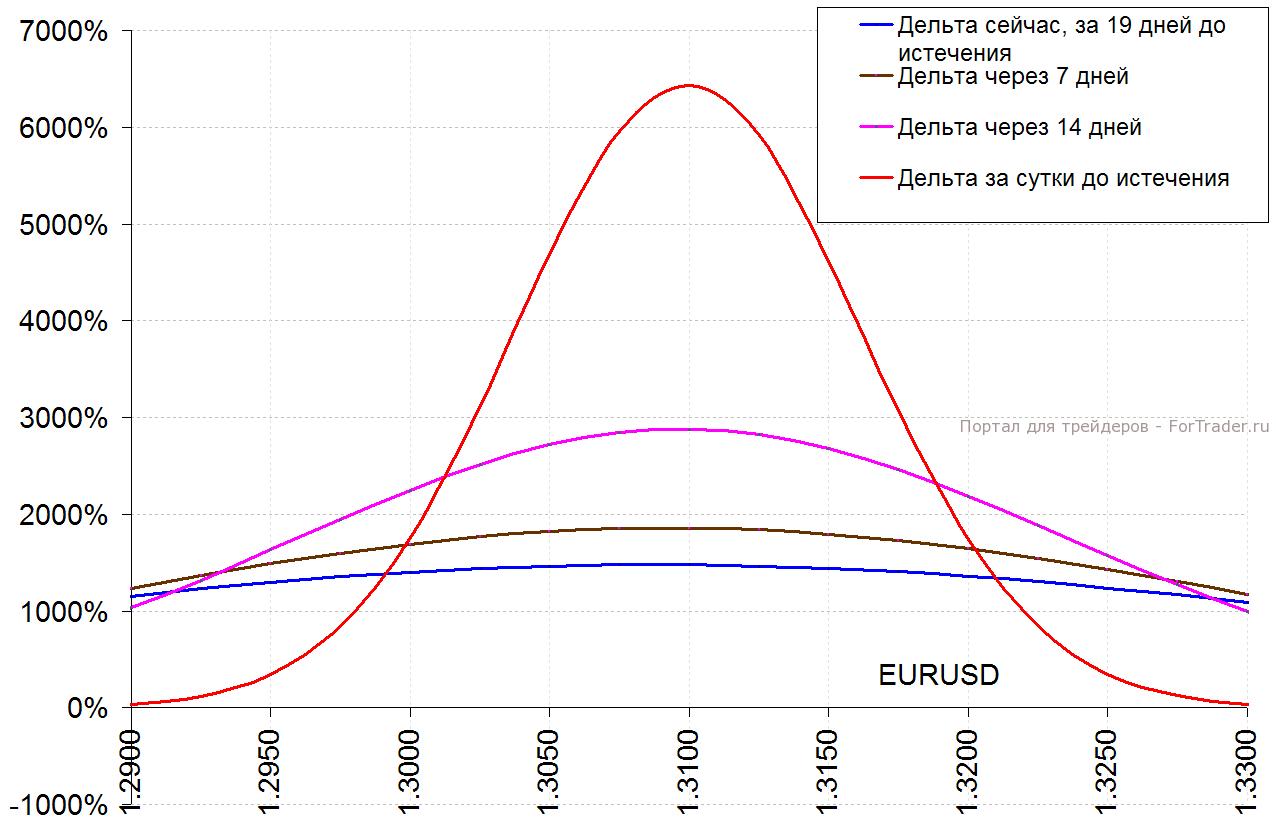 Рис. 1. Дельта европейского бинарного 1.31-колл-опциона на EURUSD.