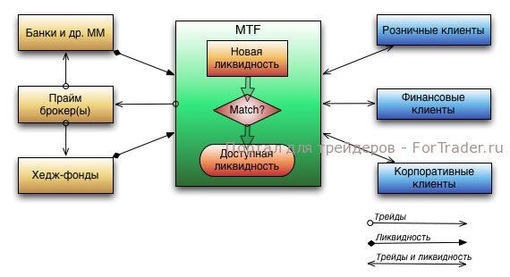 MTF брокер