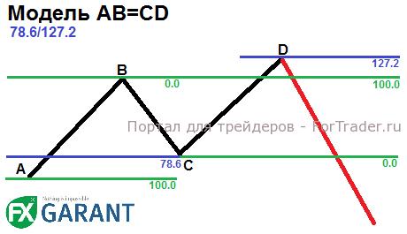 Гармонический паттерн AB=CD