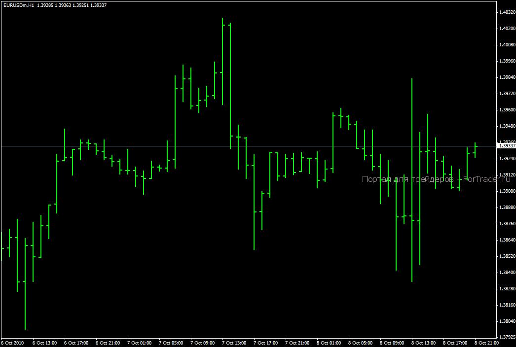 Бары (Bar chart)