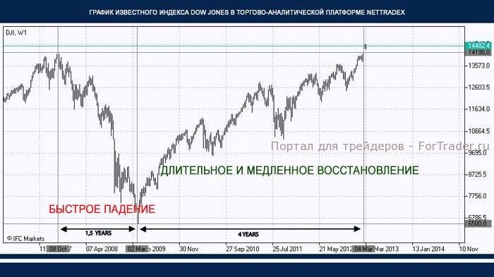 Рис. 1. Индекс Dow Jones Industrial Average. Недельный график.