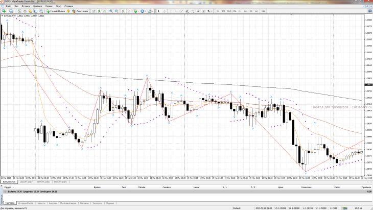 Рис. 7. График валютной пары EURUSD (М30) за 18-19.03.2013.