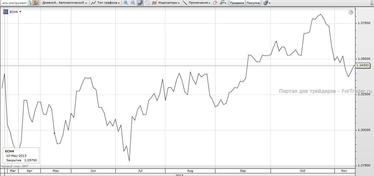 Рис. 2. Котировки фьючерса на валютную пару EUR/USD. Источник: торговая платформа SaxoTrader.