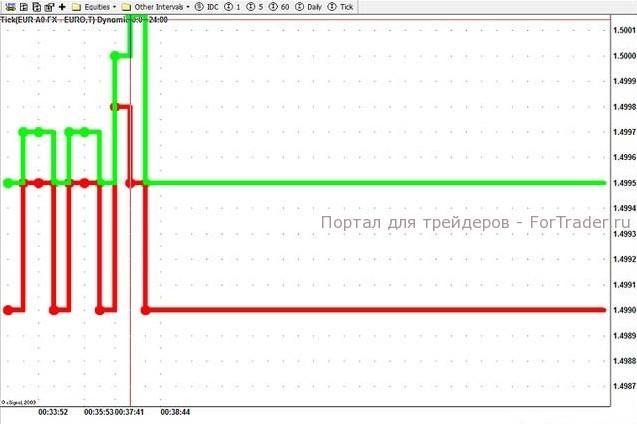 Цены Bid и Ask на Forex