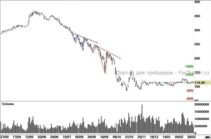График 3. «Газпром», ао (дневной срез 2008 год).