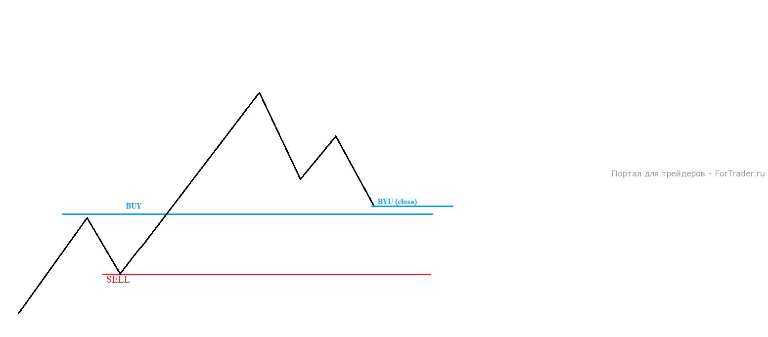 """Формируя """"Голову и плечи"""", цена возвращается к уровню покупки. Зная, что это сигнал на продолжение нисходящего тренда, вы закрываете BUY"""