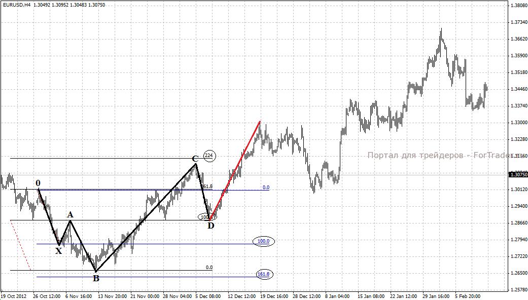 Рис. 2. Паттерн «5-0» на графике EURUSD (Н4).