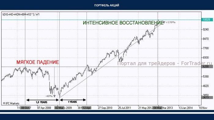 Рис. 2. Динамика портфеля акций.