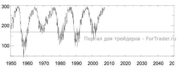 Рис. 3. Модифицированный график солнечной активности.