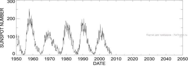 Рис. 2. Оригинальный график солнечной активности.
