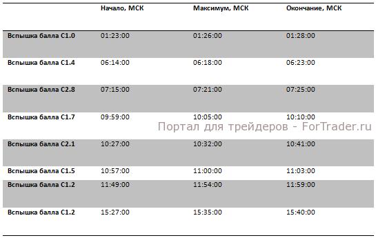 Рис. 5. Данные о вспышках на солнце за 18.03.2013.