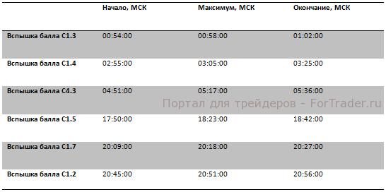 Рис. 6. Данные о вспышках на солнце за 19.03.2013.