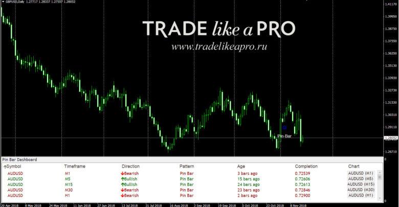 Information Trading Indicator Mtf Mcp Multi Indicator List Mr
