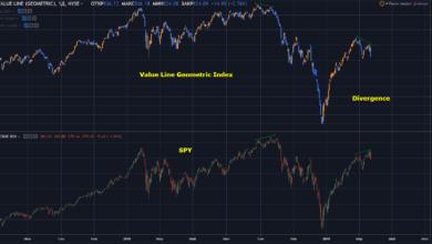 Photo of Инвестиции в акции с рыночными индексами Value Line