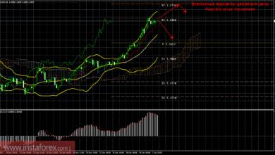 Photo of Нелогичная торговля на валютном рынке
