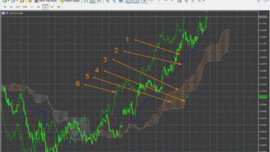 Photo of Японские свечи VS линии: как определить подходящий тип графика?