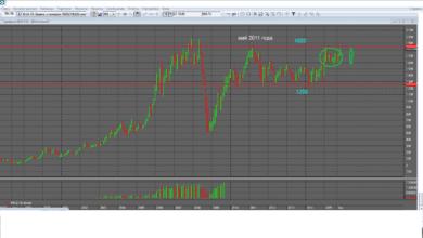 Photo of Зачем трейдеру биржевые индексы? РТС и ММВБ для российского фондового трейдера