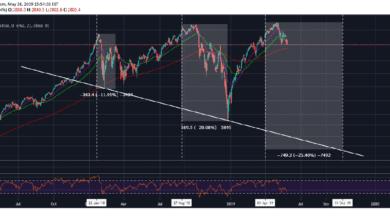 Photo of Фондовый индекс S&P 500 (продолжение)
