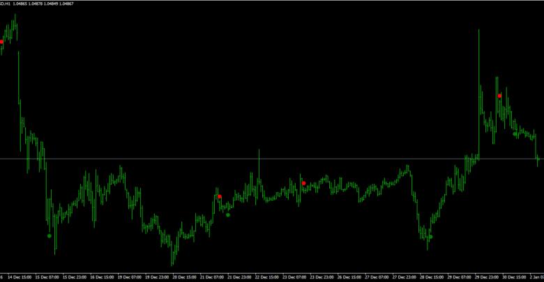 Cara Membaca dan Trading Forex Price Action - Forex Indonesia