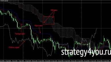 Photo of Скальпинговая торговая стратегия на 4-х экранах