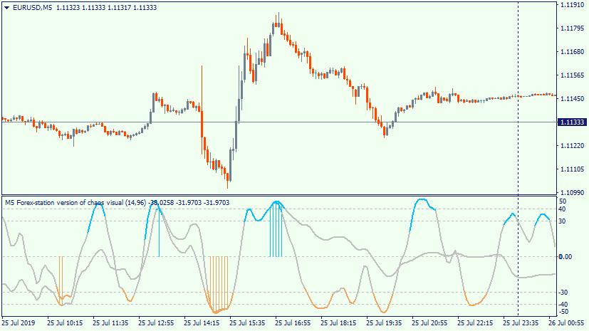 Kas yra kiekybinės (quant) strategijos Forex rinkoje?